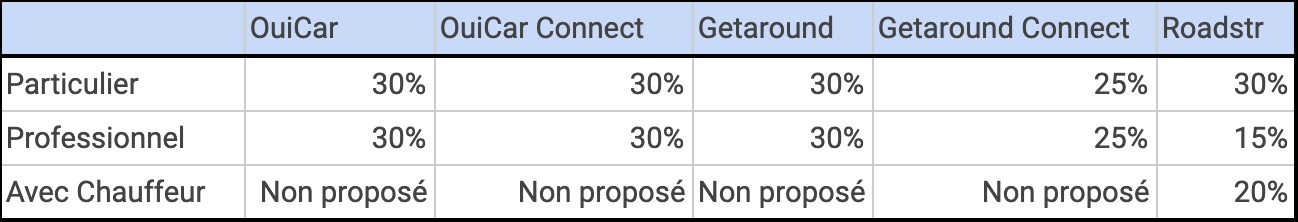 Comparatif commissions plateformes de location de voitures